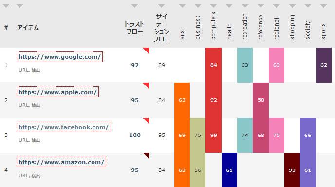 GAFA(Google、Apple、Facebook、Amazon)のトラストフロー