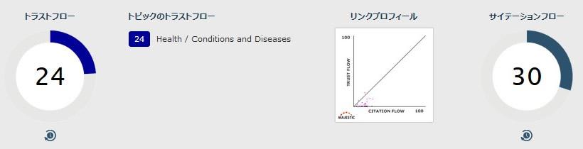 2017年12月医療健康関連のアルゴリズムアップデートで大ダメージ