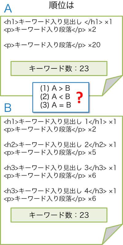 HTML5のキーワード点数(スペック)を計算