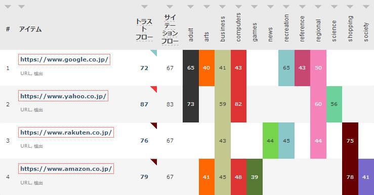 日本の有名サイトのトラストフロー