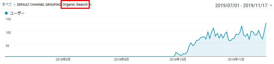 リベンジ01cサイトの検索トラフィック