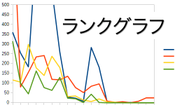 内部対策と外部対策の数値データ 順位アップをランクグラフで