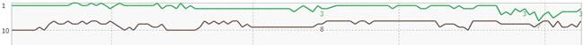 内部対策が外部対策を上回る別の事例 GRC上位100追跡から