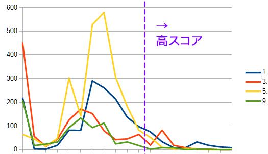 内部の高スコアページが大貢献して順位アップ スコア総計のランクグラフ