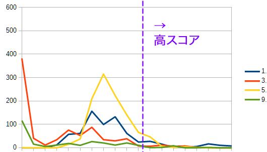 内部の高スコアページが大貢献して順位アップ 外部対策のランクグラフ