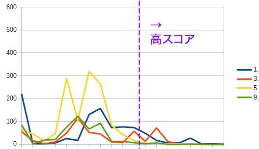 内部の高スコアページが大貢献して順位アップ 内部対策のランクグラフ