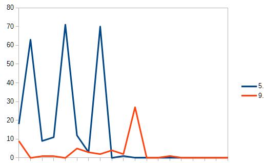 内部対策のランクグラフ 別事例