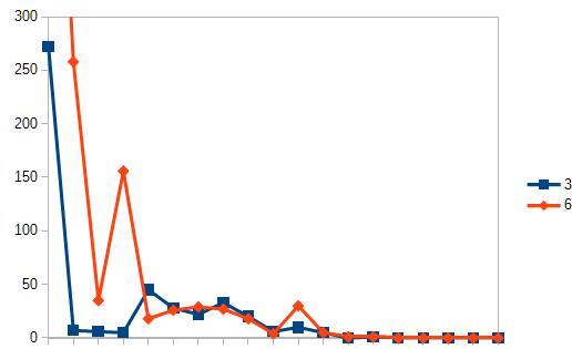 内部対策の低スコアページ過多でSEO失敗 スコア総計のランクグラフ 別事例