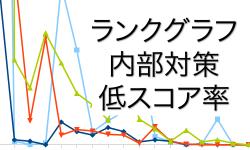 サイト内部の低スコアページが多くて順位が下降トレンド