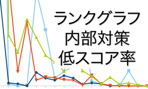 スコア総計、中高スコア計、高スコア計がすべて上回っているのに、内部の低スコアページが多すぎて順位アップできない。また変動の波を受けかつての下位にも追い抜かれる