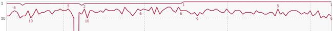 内部対策の低スコアページ過多でSEO失敗 GRC上位100追跡から
