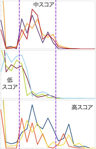 ランクグラフ 低スコア・中スコア・高スコア