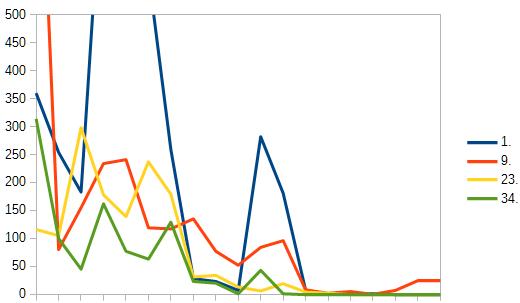 ランクグラフのサンプル 拡大