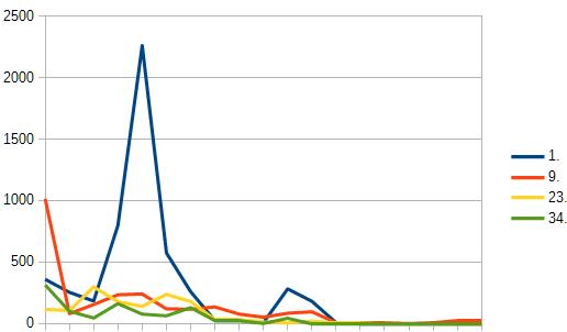 ランクグラフのサンプル