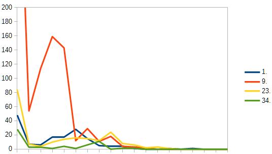 外部リンクデータのランクグラフ