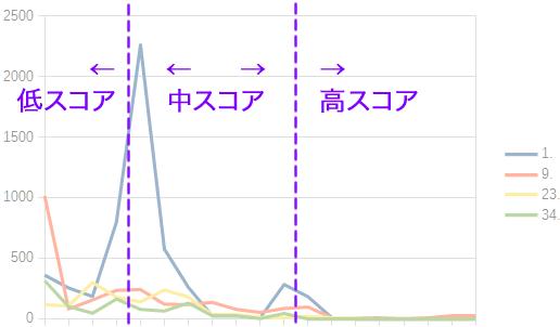 ランクグラフのスコア区分