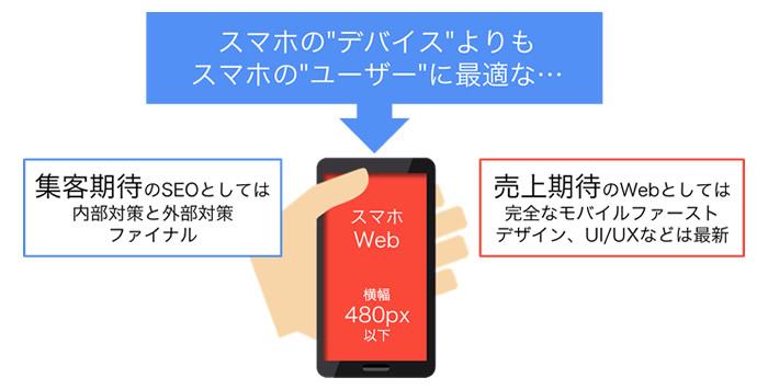 モバイルファースト スマホWeb HTML5のSEO