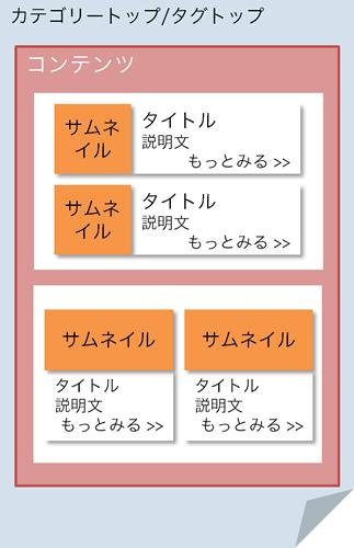 カテゴリートップ/タグトップで所属個別ページをいろいろなフォーマットで並べる:1